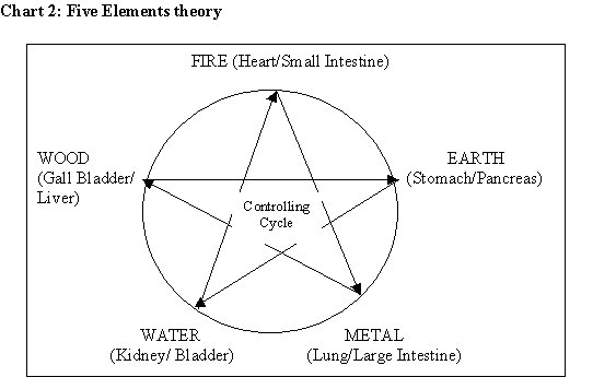 visual of five elements theory